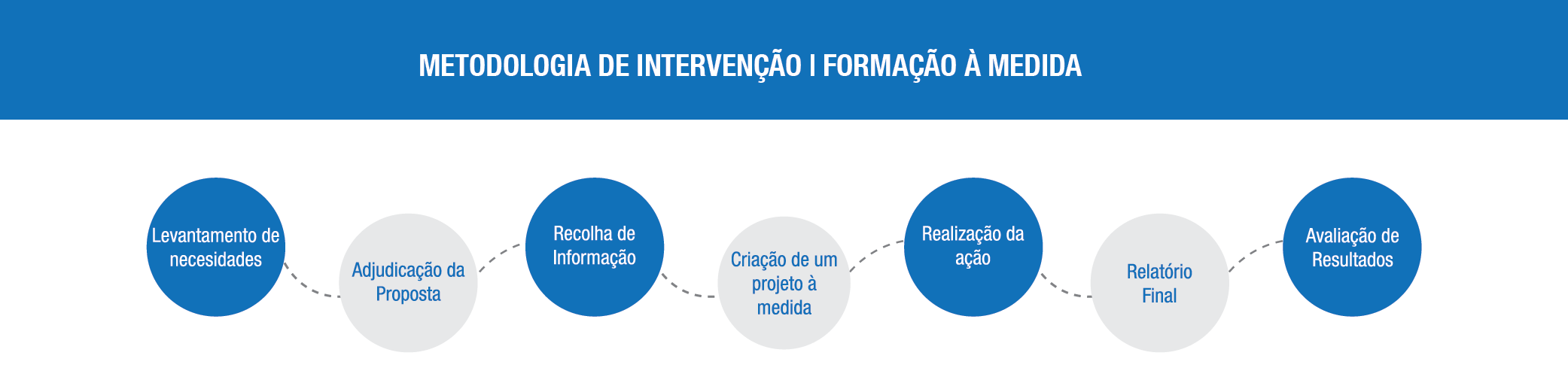 Formacao-a-medida